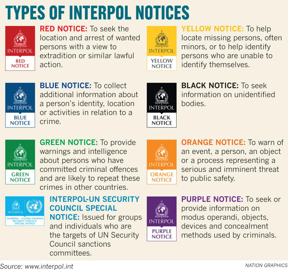 interpol-upsc
